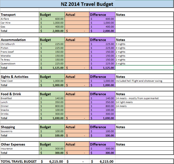 A sample capture of what my travel budget looks like - How to Budget for Travel - The Trusted Traveller